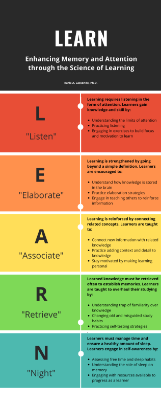 The LEARN Method_Infographic.png